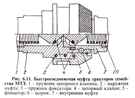 БРС. Быстросоединяемая муфта тракторов семейства МТЗ
