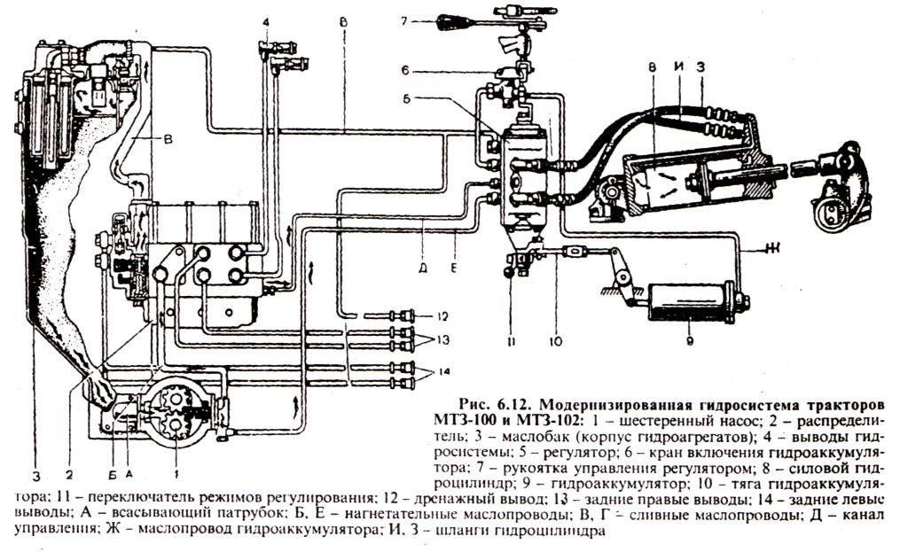 Модернизированная гидросистема тракторов МТЗ-100, МТЗ-102
