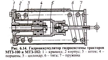 Гидроаккумулятор гидросистемы тракторов МТЗ-100, МТЗ-102