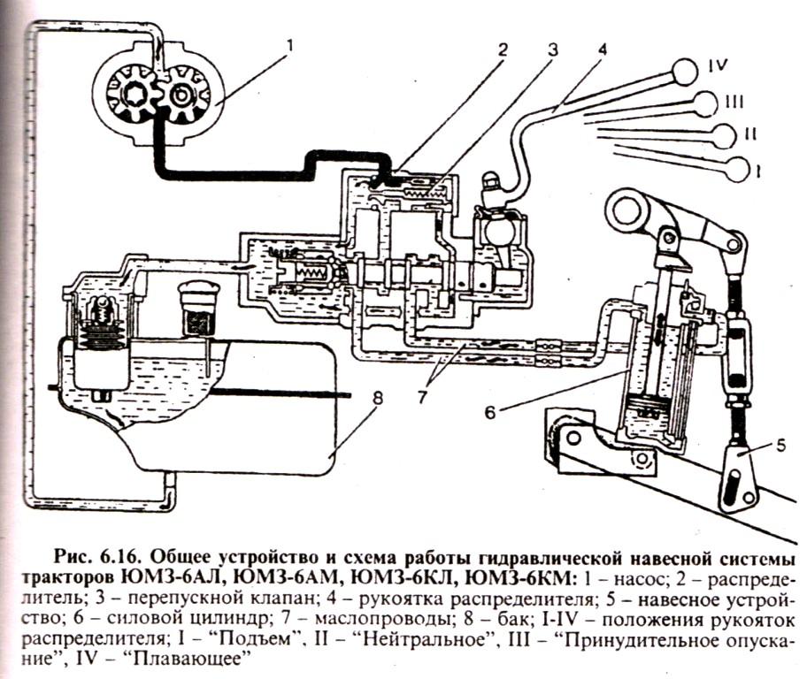 Общее устройство и схема работы гидравлической навесной системы тракторов ЮМЗ-6АЛ, ЮМЗ 6АМ, ЮМЗ 6КЛ, ЮМЗ 6КМ