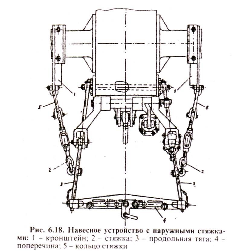 Навесное устройство с наружными стяжками тракторов МТЗ и ЮМЗ