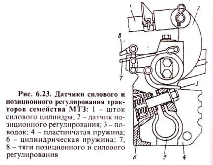 Датчик силового и позиционного регулирования тракторов МТЗ