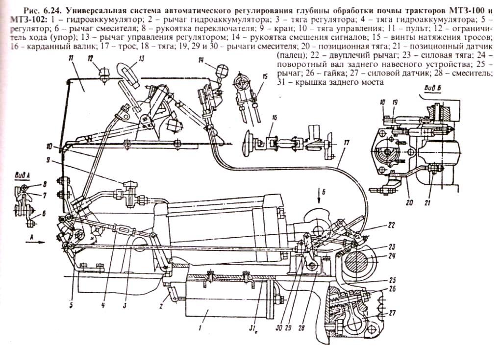 Универсальная система автоматического регулирования глубины обработки почвы тракторов МТЗ-100, МТЗ-102
