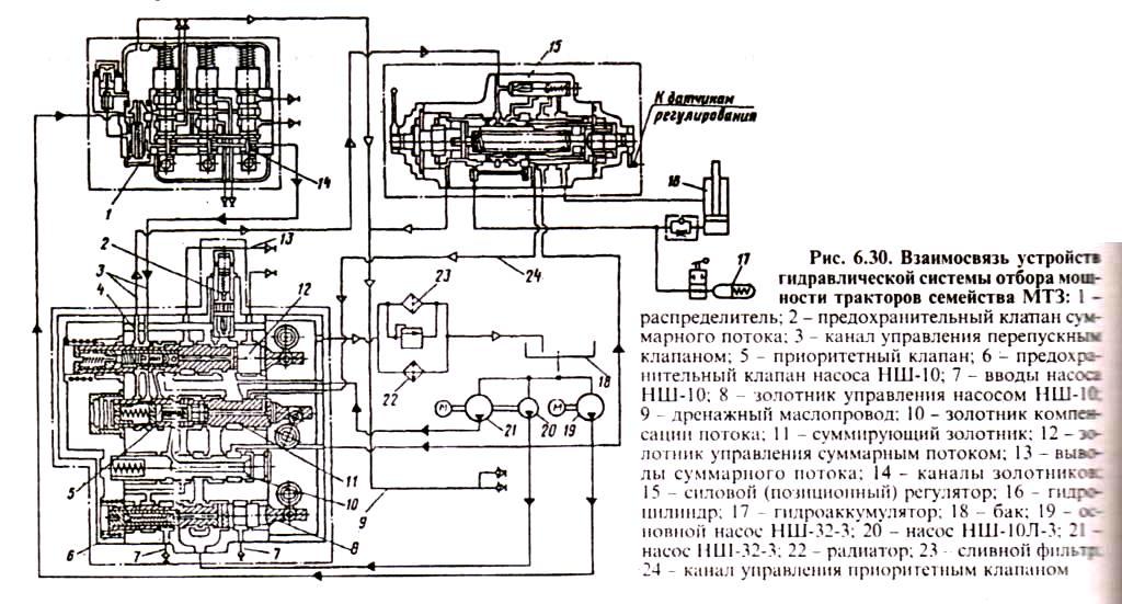 Взаимосвязь устройств гидравлической системы отбора мощьности тракторов МТЗ