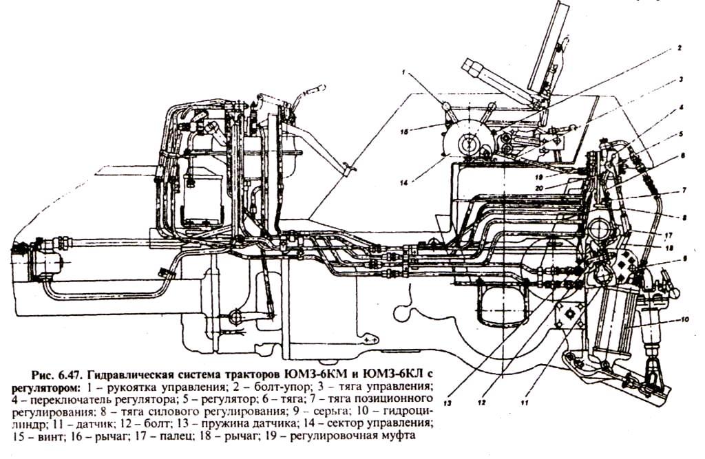 система тракторов ЮМЗ