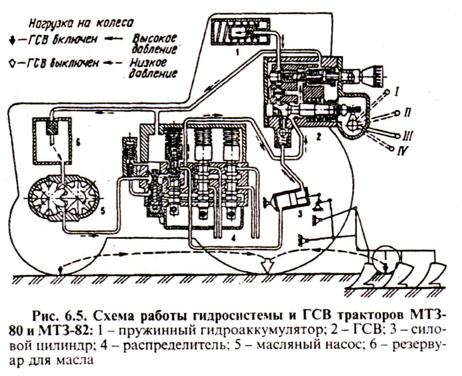 Схема работы гидросистемы и ГСВ тракторов МТЗ-80, МТЗ-82