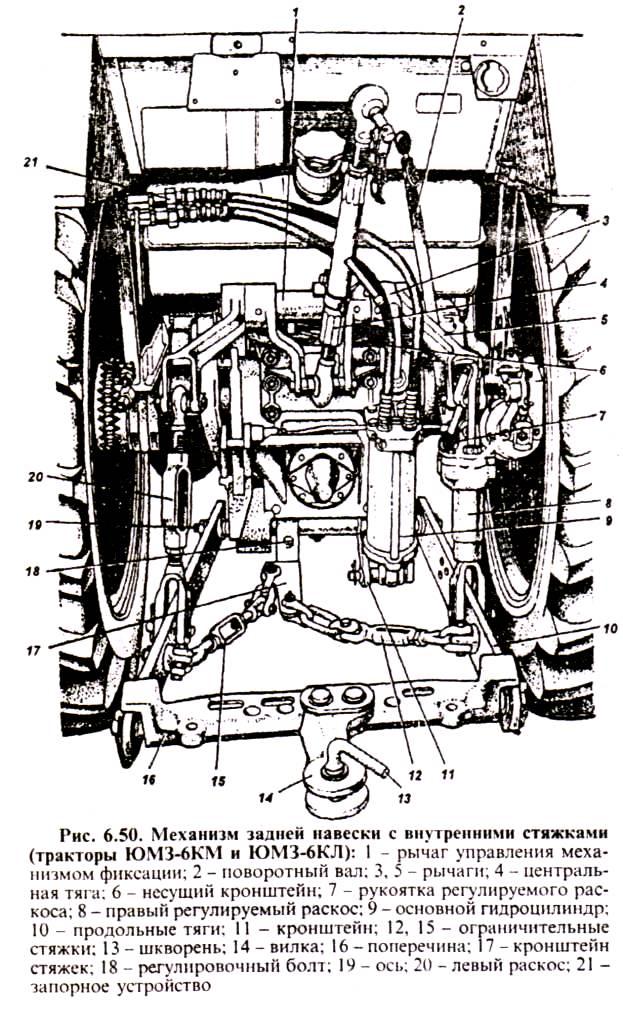 Механизм задней навески с