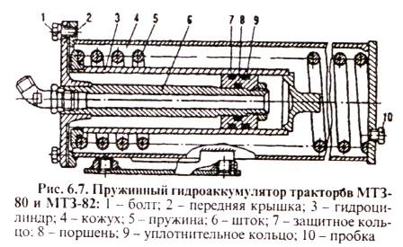 Пружинный гидроаккумулятор тракторов МТЗ 80, мтз 82