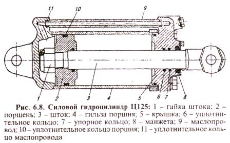 Силовой гидроцилиндр Ц 125