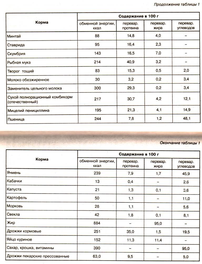 Содержание питательных веществ и энергии в кормах для норок