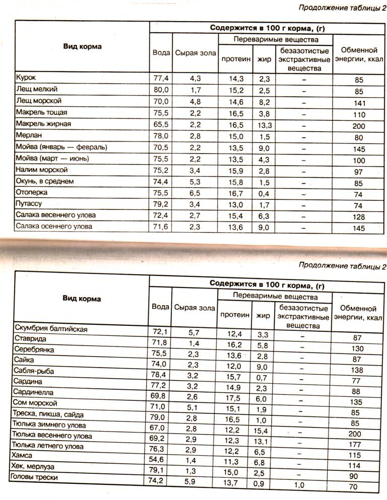 Химический состав и питательность кормов для норок