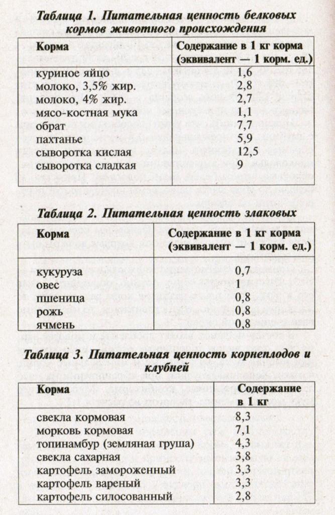 Сравнительная таблица полезных свойств продуктов из овса